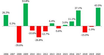 Sell in May: Bán chứng khoán vào tháng 5, có nên chăng?