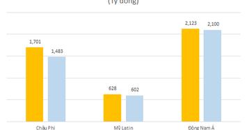 Viettel Global: Doanh thu quý 1 tăng 8%, thị trường châu Phi khởi sắc