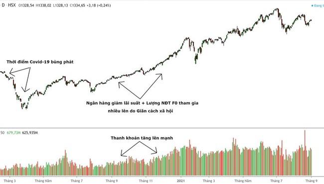 Vì sao dòng tiền là yếu tố quan trọng của thị trường chứng khoán?