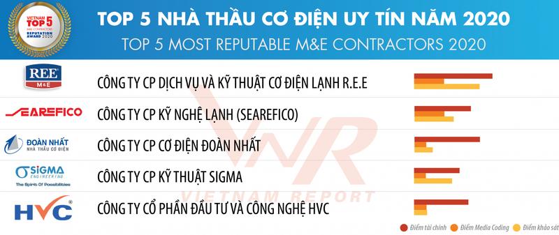 Hoa Binh dung dau trong top 10 cong ty uy tin nganh xay dung - vat lieu xay dung-Hinh-2