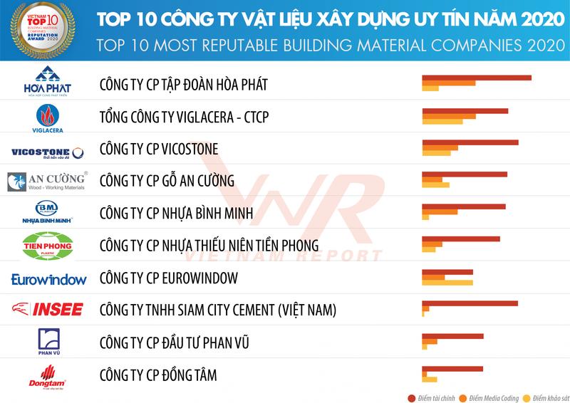 Hoa Binh dung dau trong top 10 cong ty uy tin nganh xay dung - vat lieu xay dung-Hinh-3