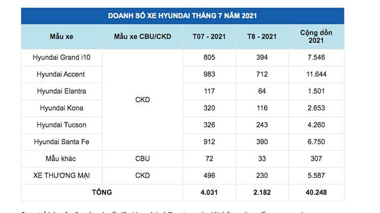 Doanh so Hyundai tai Viet Nam giam sau vi dai dich COVID-19-Hinh-2