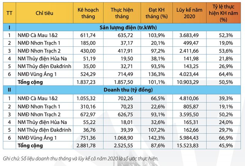 PV Power uoc doanh thu giam 10% ve con 15.500 ty dong trong nua dau nam
