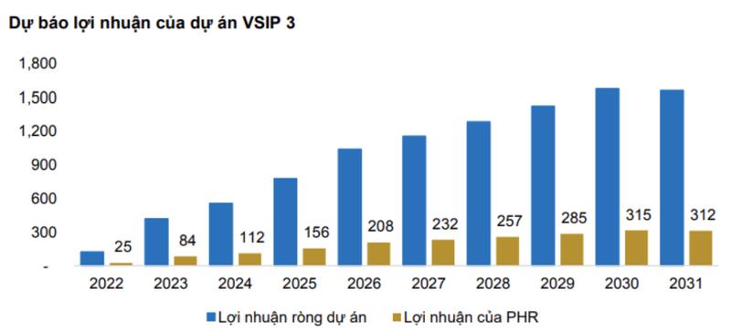 Cao su Phuoc Hoa se huong loi lon tu du an VSIP 3?-Hinh-2
