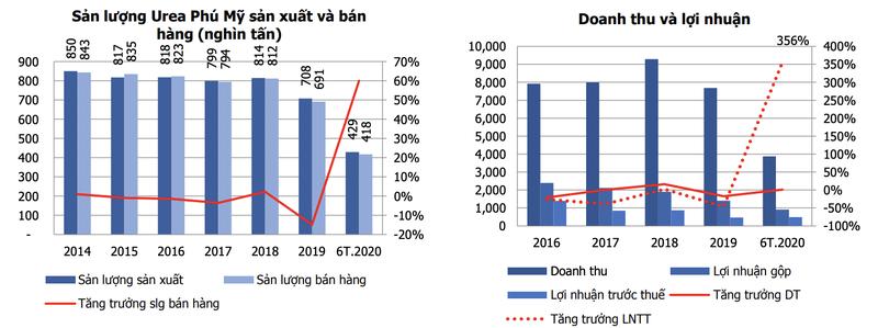 Moi tuan mot doanh nghiep: Dong tien kinh doanh tot cho phep DPM tra co tuc hau hinh?