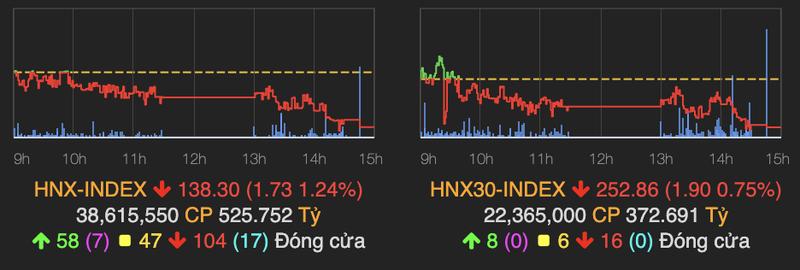 Bat ngo bi ban manh ve cuoi phien, VN-Index quay dau giam 2 diem-Hinh-2