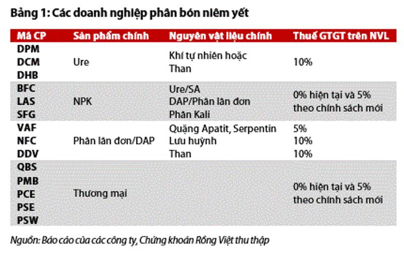 Co phieu nganh phan bon tang truong ngoan muc khi cho chinh sach moi-Hinh-3