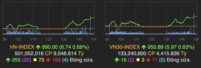 VN-Index cham moc 990 diem