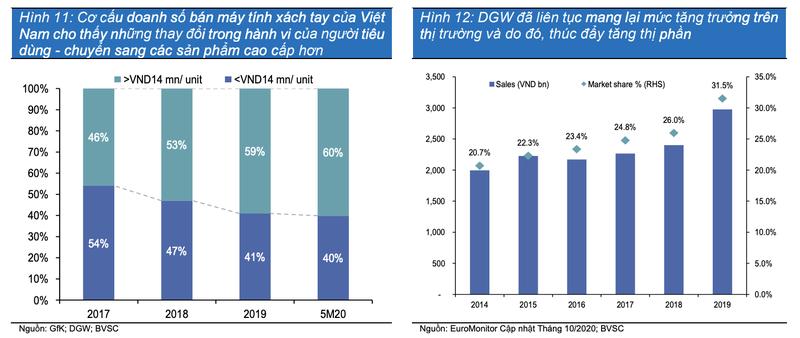Moi tuan mot doanh nghiep: Doanh thu laptop va tablet cua DGW se tang truong o toc do kep la 9,9%/nam-Hinh-2
