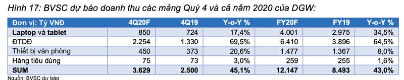 Moi tuan mot doanh nghiep: Doanh thu laptop va tablet cua DGW se tang truong o toc do kep la 9,9%/nam