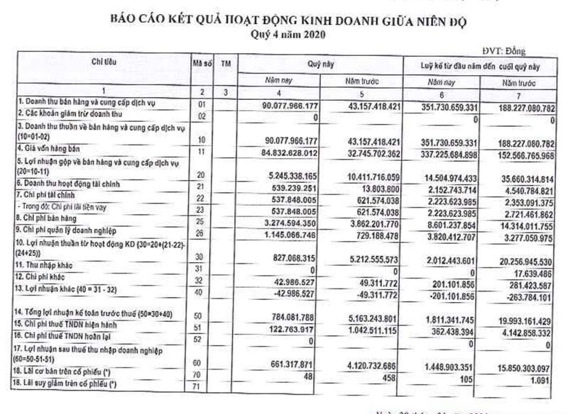 GAB bao lai quy 4/2020 giam lao doc den 84%