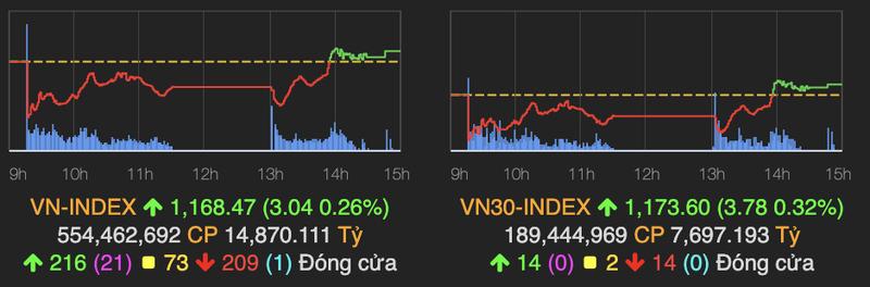 VN-Index lay lai sac xanh sau phan lon thoi gian do lua phien 26/2