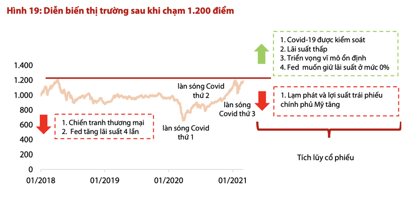 Chung khoan Viet Nam doi mat voi nhung rui ro nao khi den nguong 1.200 diem?