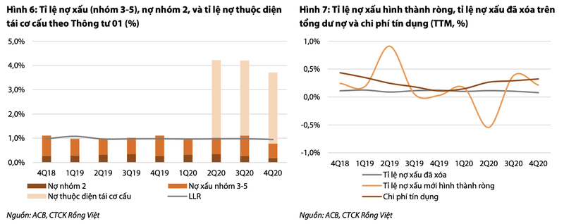 Moi tuan mot doanh nghiep: Gia tri hop ly cua ACB la 42.400 dong/co phieu-Hinh-2