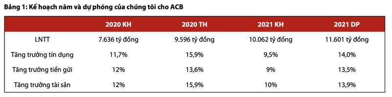 Moi tuan mot doanh nghiep: Gia tri hop ly cua ACB la 42.400 dong/co phieu