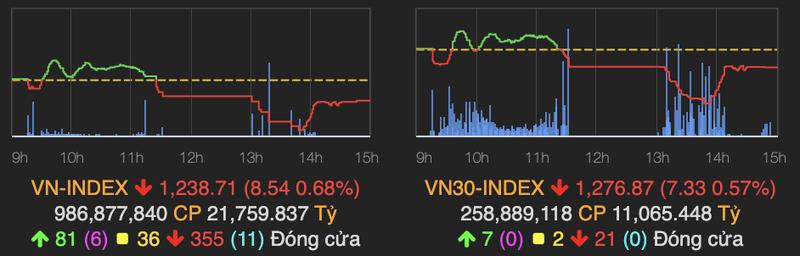 VN-Index thu hep da giam ve cuoi phien 16/4