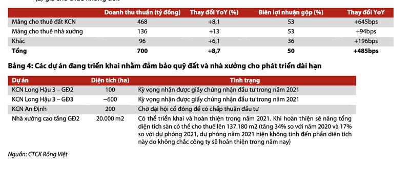 Moi tuan mot doanh nghiep: Long Hau 3 giai doan 1 dam bao nguon thu cho 3 nam toi-Hinh-2