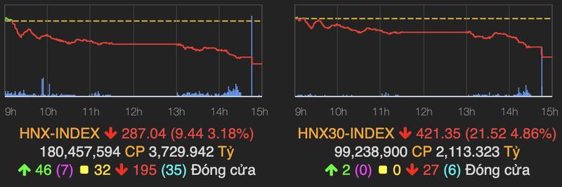 Ban manh ve cuoi phien, VN-Index mat hon 40 diem-Hinh-2