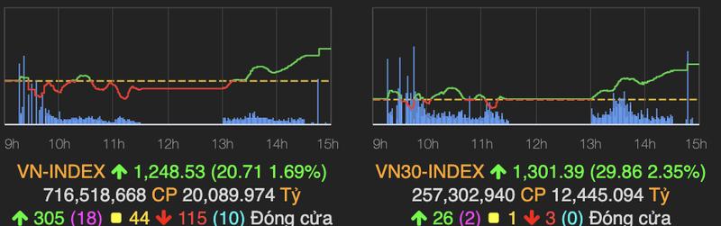 Ngan hang but pha keo VN-Index tang gan 21 diem