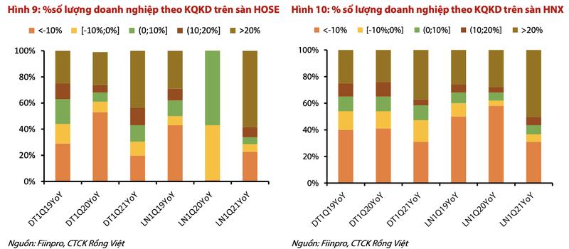 VDSC: Doanh nghiep nhom VN30 ghi nhan lai tang 57% trong quy dau nam-Hinh-2