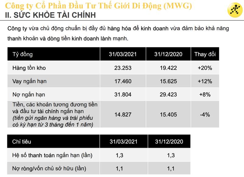MWG uoc tinh doanh thu 4 thang dau nam hon 40.000 ty dong, trien khai dai ly uy quyen-Hinh-2