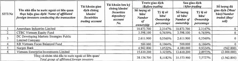 Dragon Capital vua ban bot 2,6 trieu co phieu KBC, giam 7,57% von