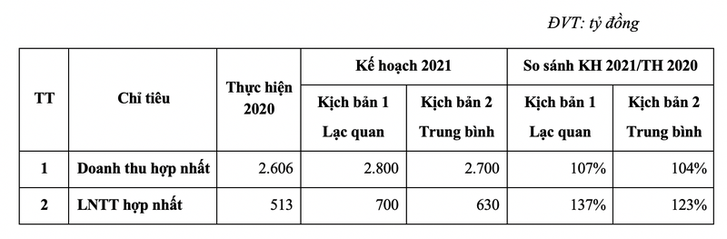 Gemadept du tinh 2021 lai thap nhat 630 ty dong, chia co tuc 12%