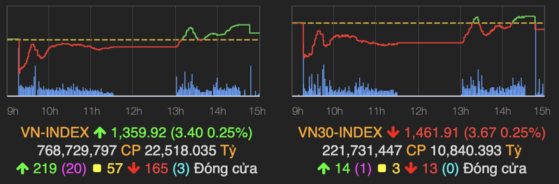 VN-Index bat ngo thu hep da tang sau phien ATC