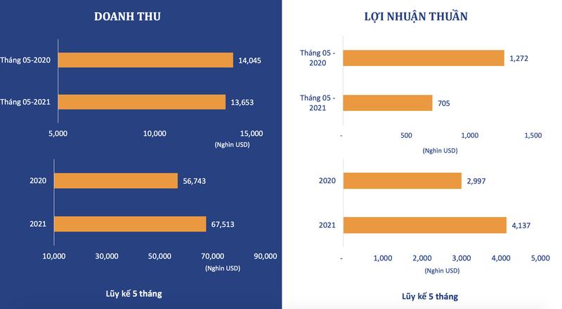 TCM uoc lai thang 5 dat 705.000 USD, giam 14% so thang truoc