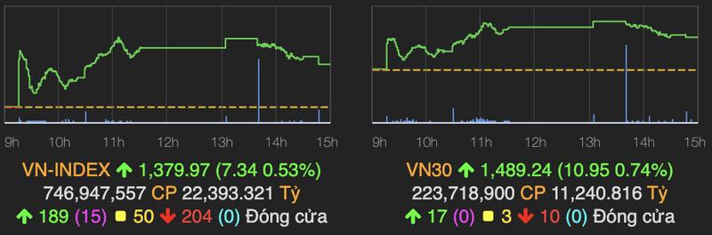 VN-Index tien sat moc 1.380 diem