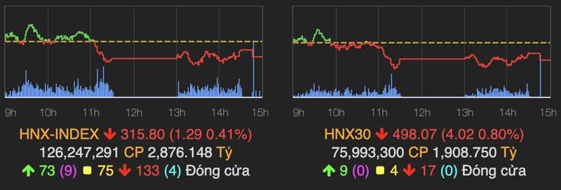VN-Index giao dich am dam va sut giam 3 diem phien 23/6-Hinh-2