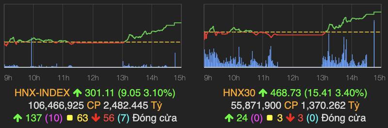 VN-Index but pha tang manh 30 diem sau chuoi ngay am dam-Hinh-2