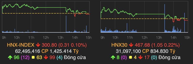 Thi truong giam nhe day VN-Index ve moc 1.270 diem-Hinh-2