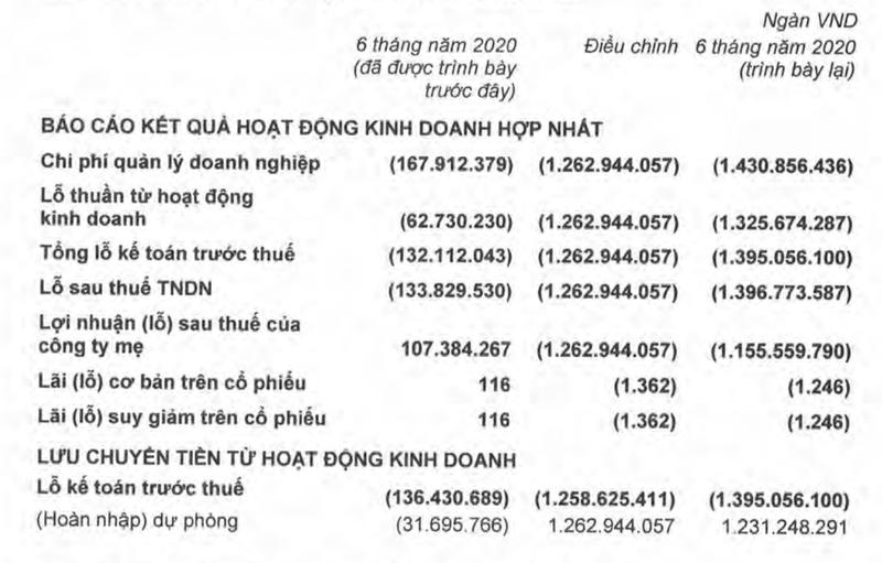 HAGL lai 'bat ngo' lai thanh lo nang 1.100 ty dong 6 thang 2020