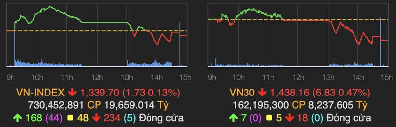 Co phieu penny hut tien, VN-Index duoi moc 1.340 diem