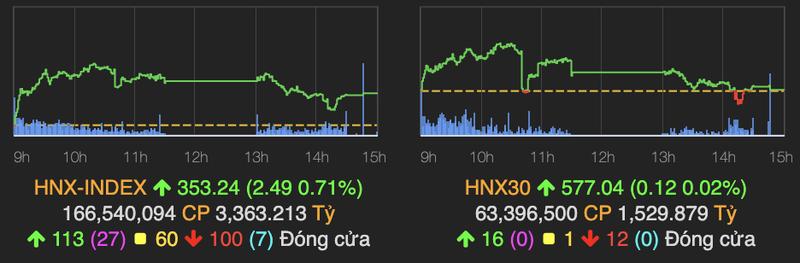 Phien giao dich am dam, VN-Index giam chan tai moc 1.345 diem-Hinh-2