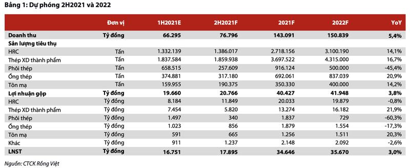 Moi tuan mot doanh nghiep: Lai rong HPG co the dat 34.650 ty trong nam 2021