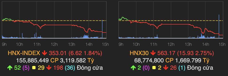 VN-Index giam den 26 diem phien giao dich dau tuan-Hinh-2