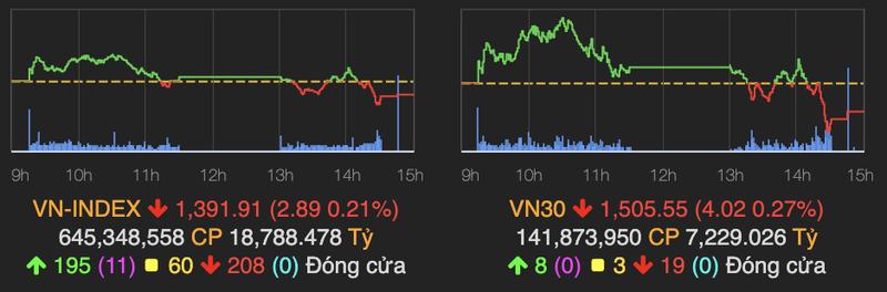 VN-Index that bai chinh phuc moc 1.400
