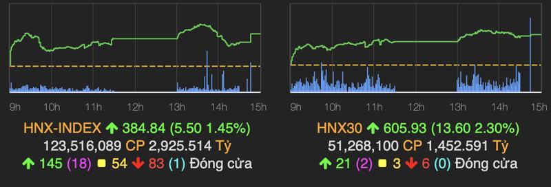 VN-Index roi nhe ve moc 1.391 diem phien 14/10-Hinh-2