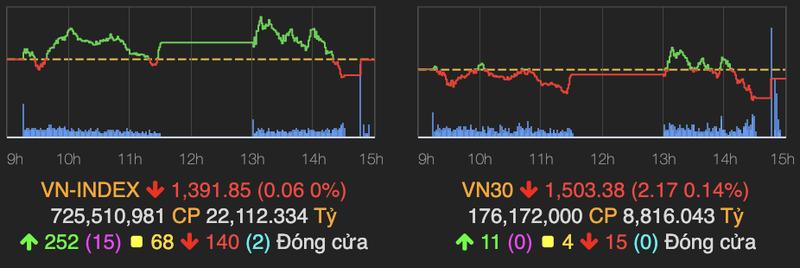 VN-Index roi nhe ve moc 1.391 diem phien 14/10