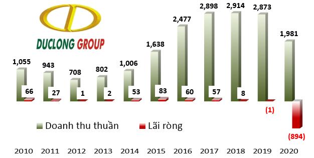 Nhung dau cham hoi lon truoc them dai hoi co dong 2021 cua cac dai gia pho nui-Hinh-3