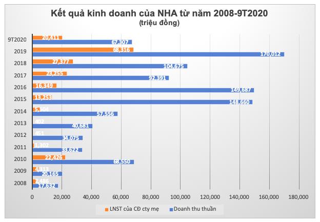 Nha va Do thi Nam Ha Noi chuyen niem yet sang HoSE co gi dac biet?-Hinh-3