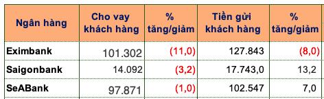 Eximbank, Saigonbank va SeABank tang truong tin dung am