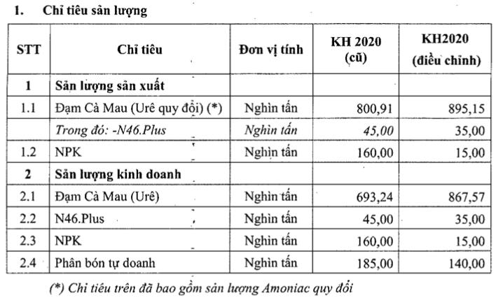 Dam Ca Mau dieu chinh tang toi 89% ke hoach loi nhuan nam 2020