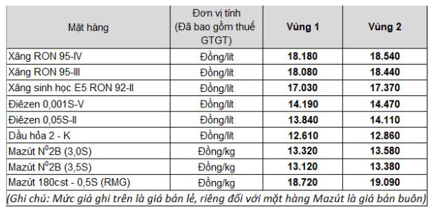 Gia xang dau dong loat tang manh tu 15h ngay 25/2-Hinh-2