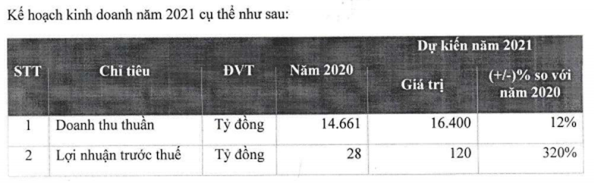 FPT Retail len ke hoach lai tang vot 320% len 120 ty dong-Hinh-2