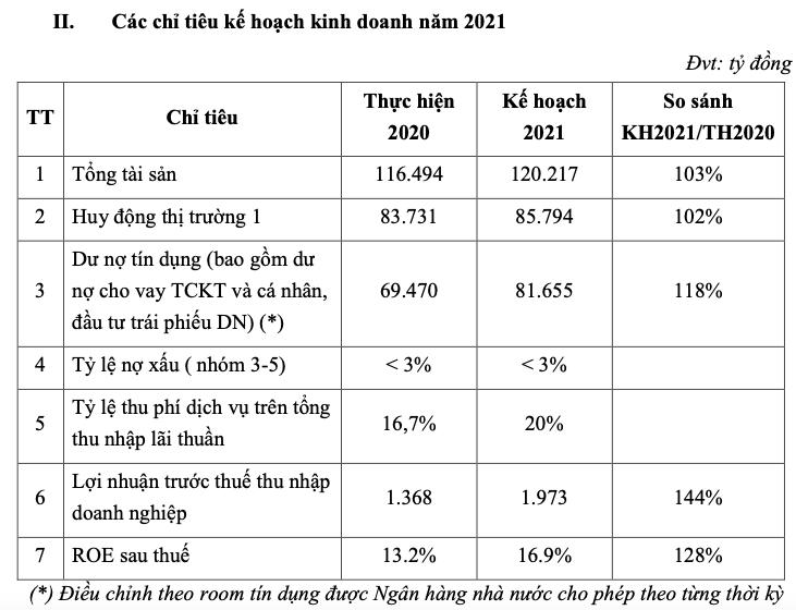 ABBank len ke hoach huy dong chi nhich 2% va khong tra co tuc