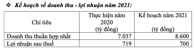 Ban lanh dao Vinh Hoan noi gi ve ke hoach loi nhuan di lui nam 2021?