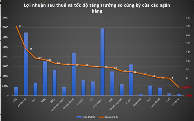 Loi nhuan ngan hang quy 1/2021: Cuoc chay dua sat sao